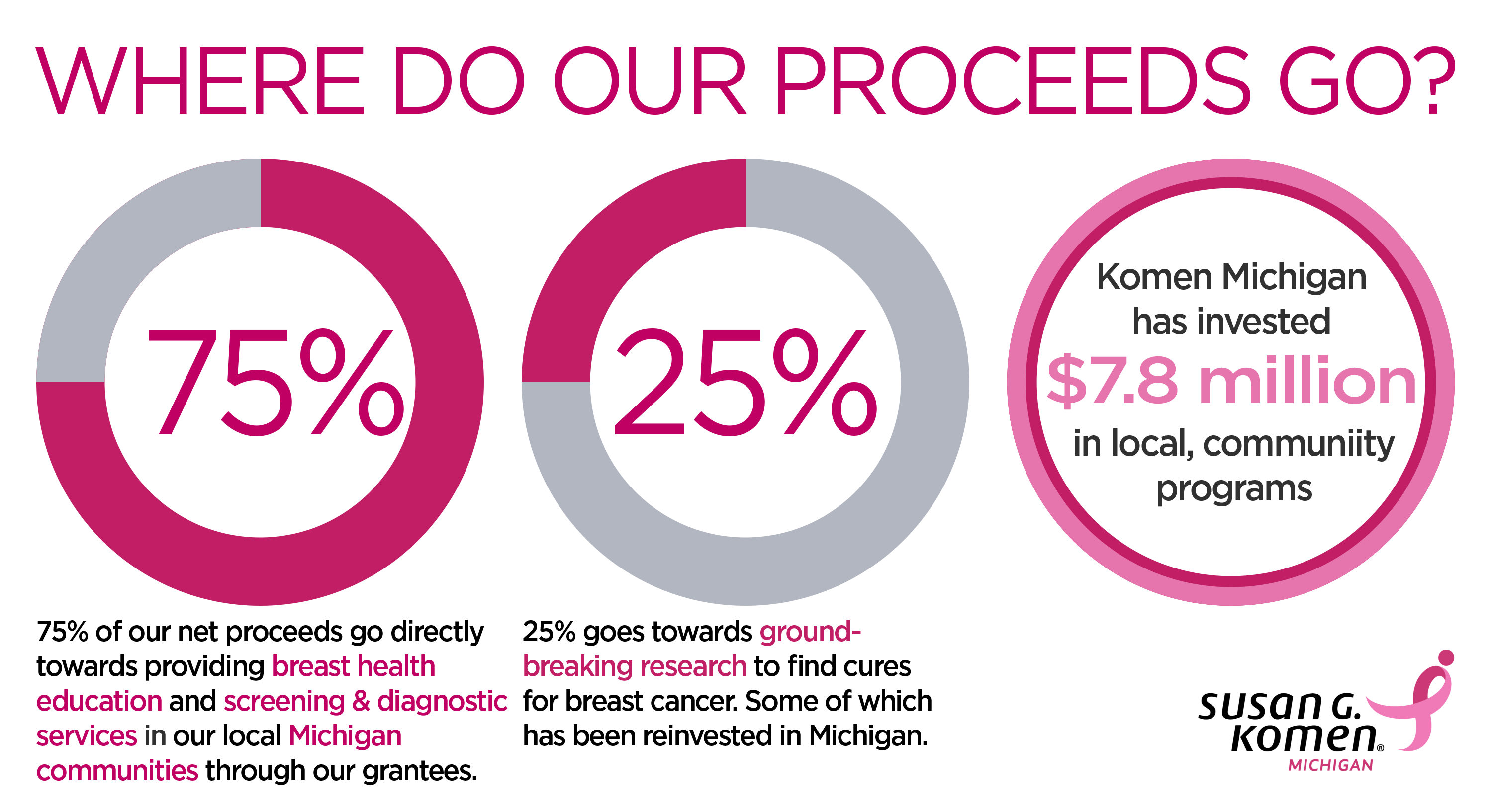 You know that National Breast Cancer Awareness Month is in October. You know that pink ribbons are for breast cancer. But do you know where your donations go when you give to Komen Michigan? Do you know if mammograms cause cancer? If not, read on for a few of the myths we've BUSTED with the truth.